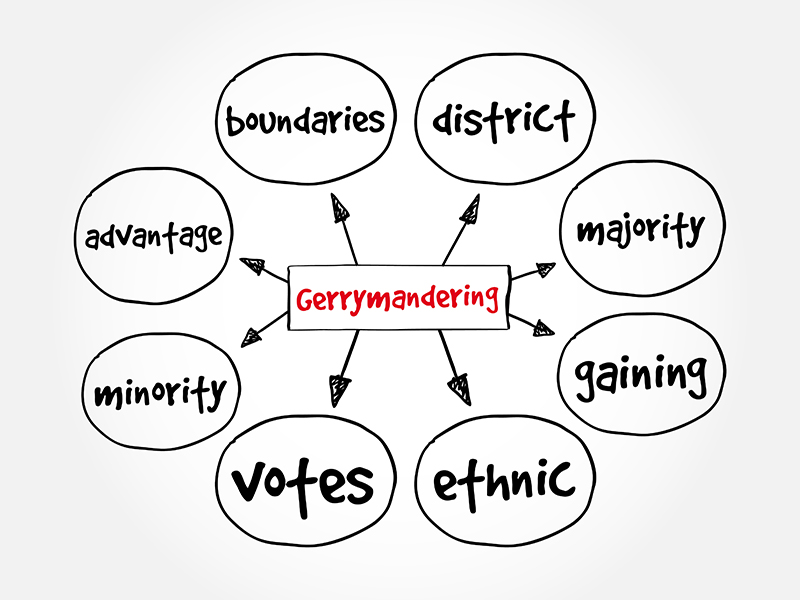 mind map for the word gerrymander - the related words to gerrymander are boundaries, district, majority, gaining, ethnic, votes, minority, and advantage